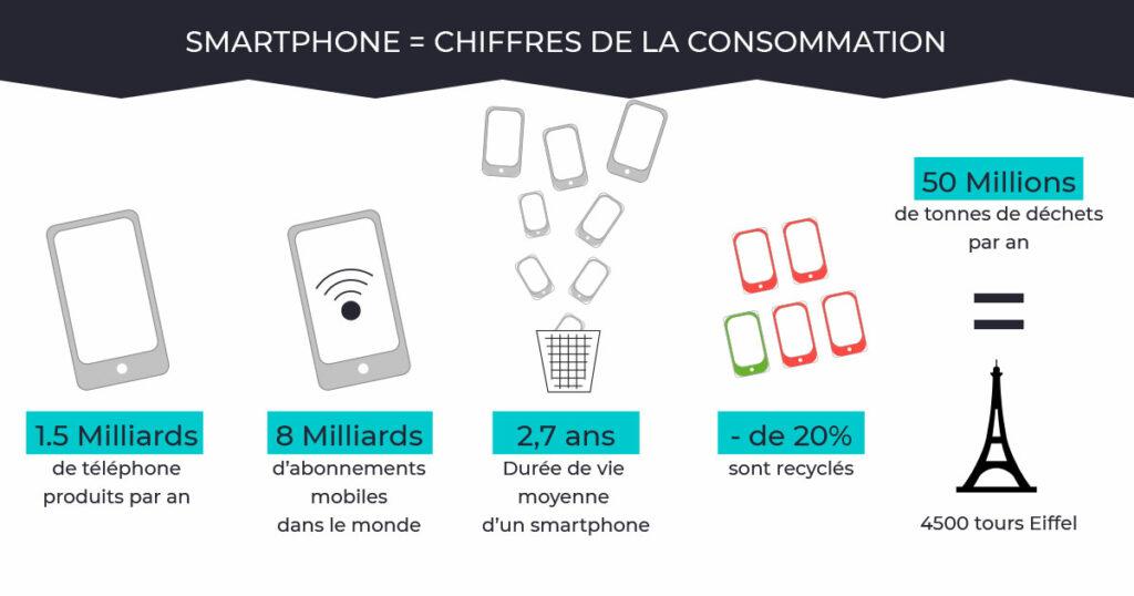 Infographie les chiffres du smartphone dans le monde - Julie Landais