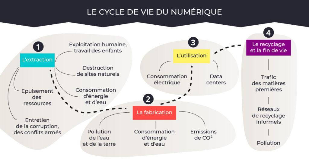 Illustration du cycle de vie du numérique - Julie Landais