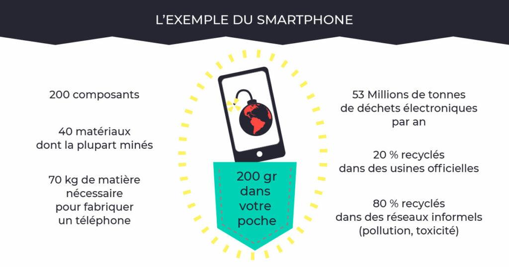 Infographie la fabrication d'un smartphone - Julie Landais